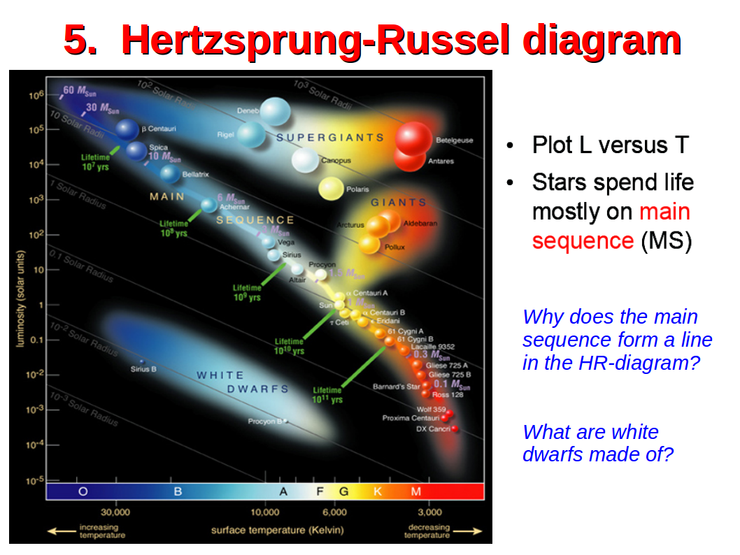 Stellar physics in the hertzsprung russel h r diagram one plots stars with their luminosity lstar versus effective temperature teff theoretical models on double ccuart